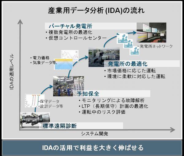 産業用データ分析(IDA)の流れ