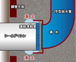 シールドマシンとJ字型放水菅の接続イメージ
