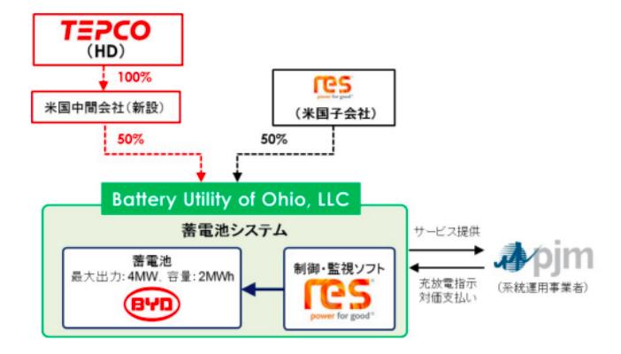 東電HDの蓄電池による調整力事業の仕組み(図:東京電力HDホームページ)