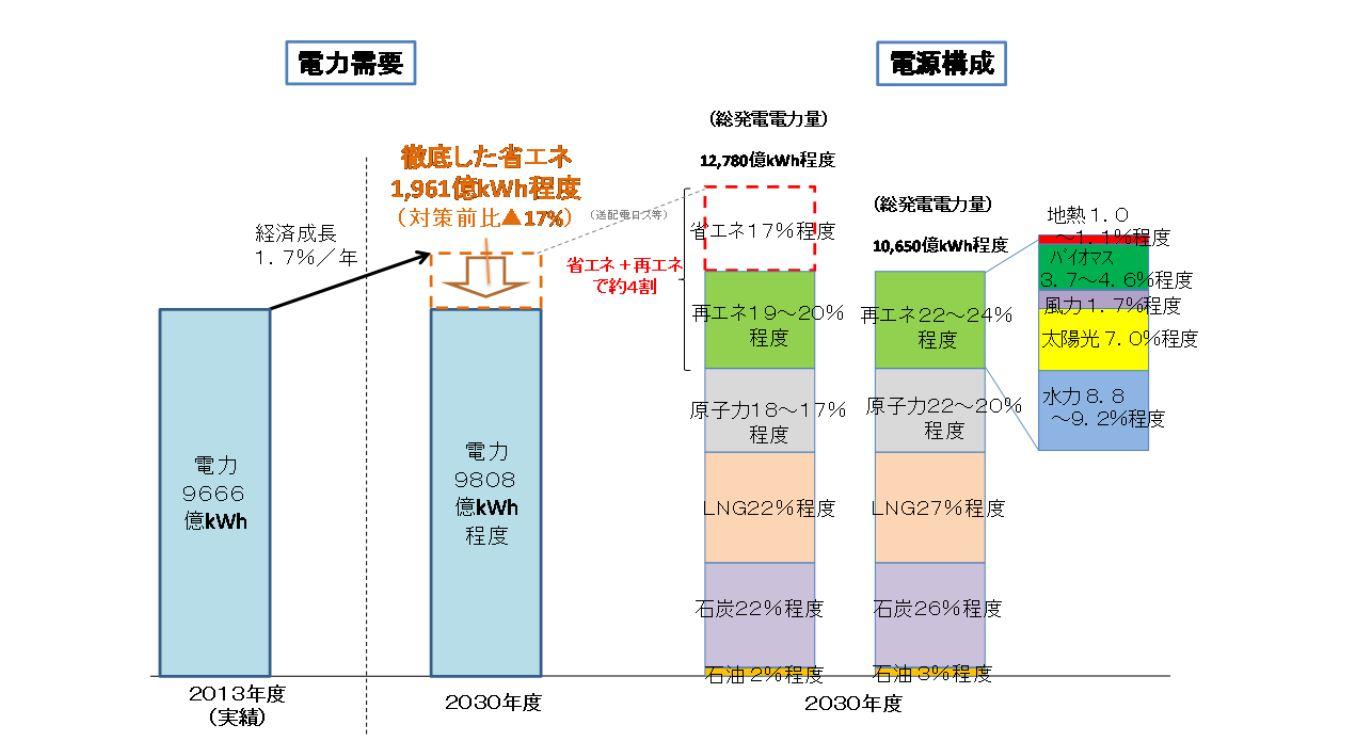 2015年7月に策定された長期エネルギー需給見通しでは、原子力比率は20~22%とされている(グラフ:経済産業省ホームページ)