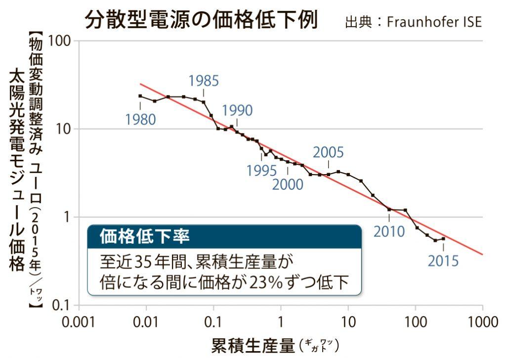 グラフ_DER_4c