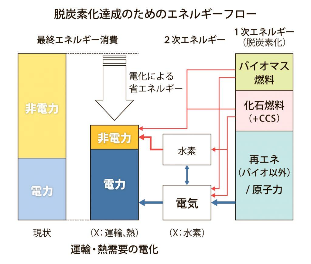図_脱炭素化達成_4c