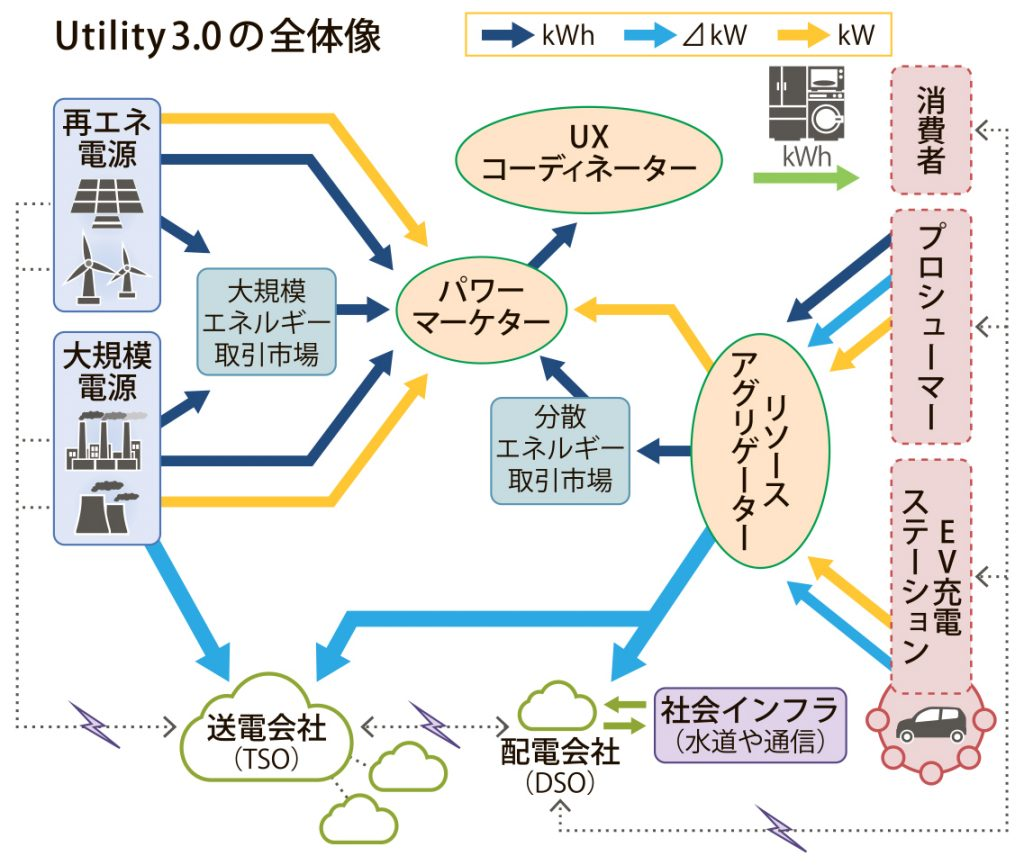 T&T Utility 3.0 第3回