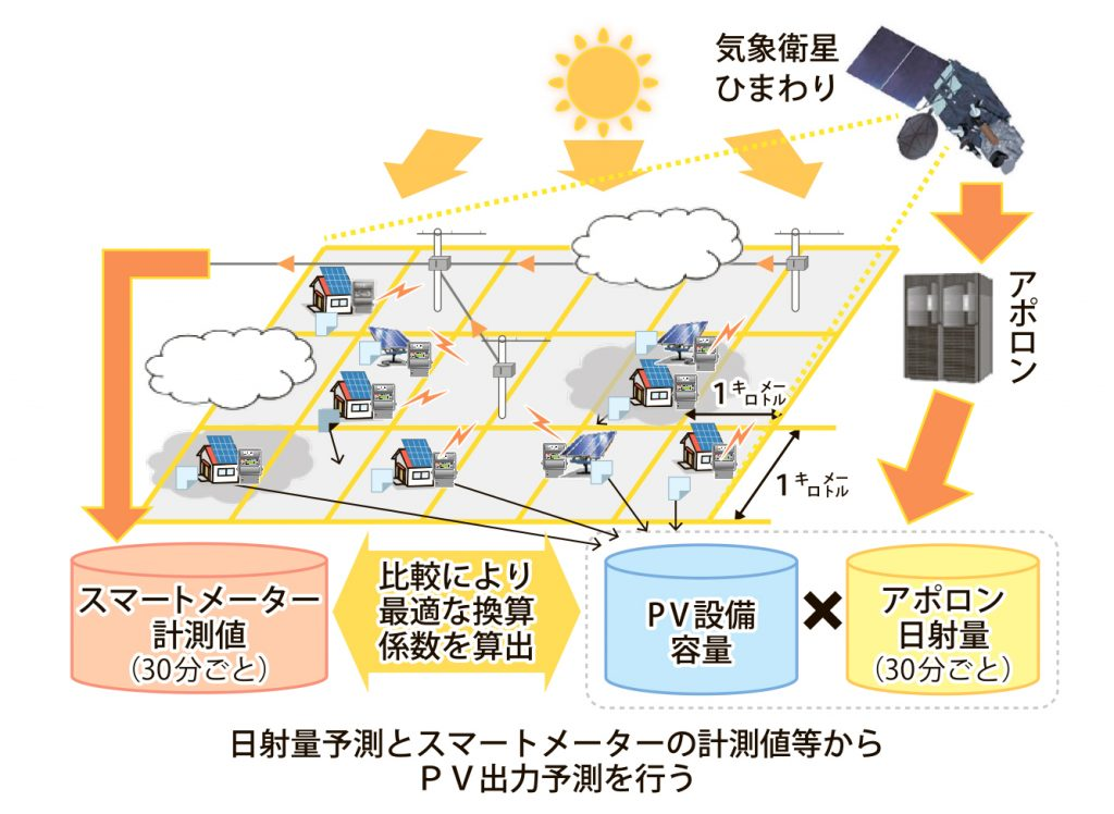 図_PV出力予測_4c