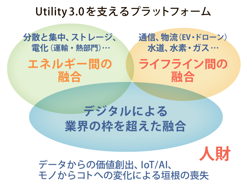 U3.0 5回目 2