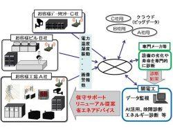 設備監視サービスのイメージ