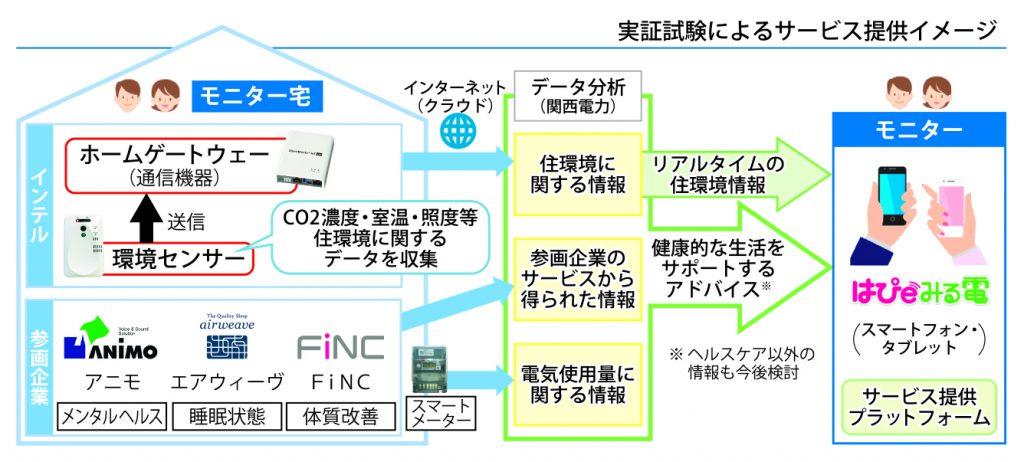 デジタル化の現場@関西電力 第4回図版2