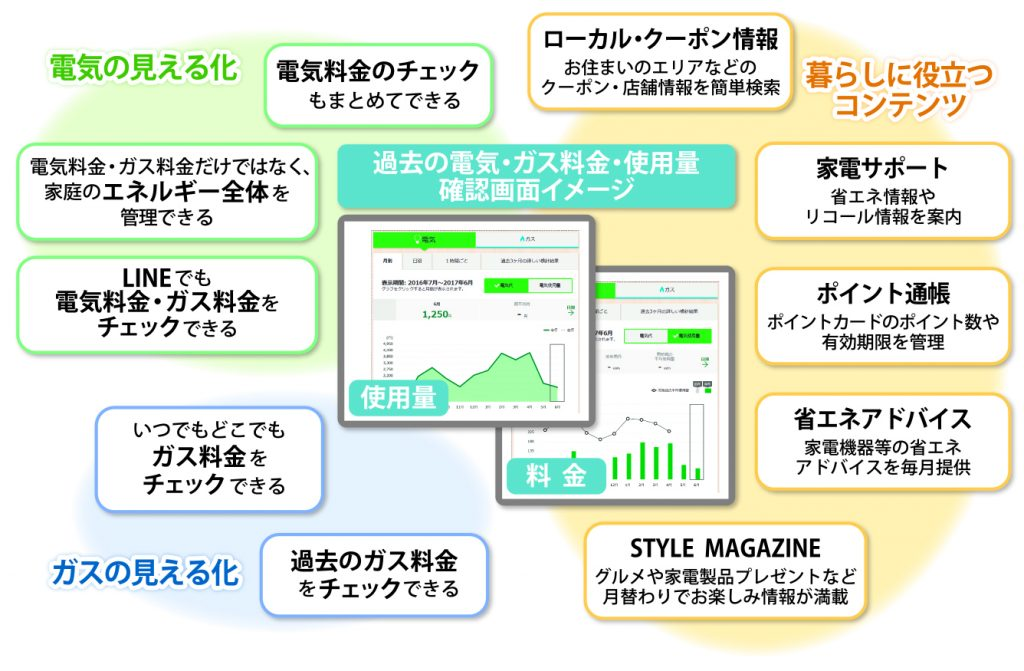 デジタル化の現場@関西電力 4回目図版1