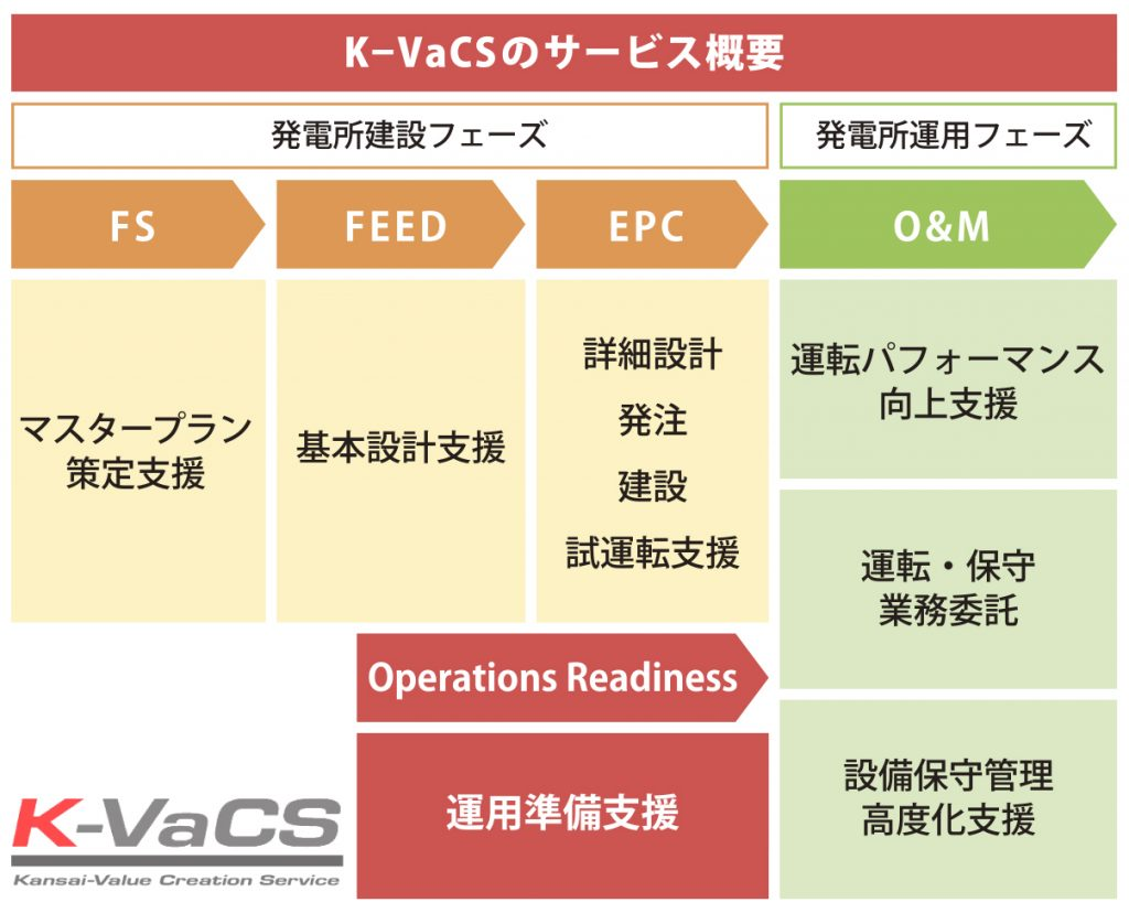 K-VaCS