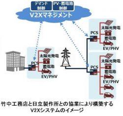 竹中工務店と日立製作所の協業により構築するV2Xシステムのイメージ