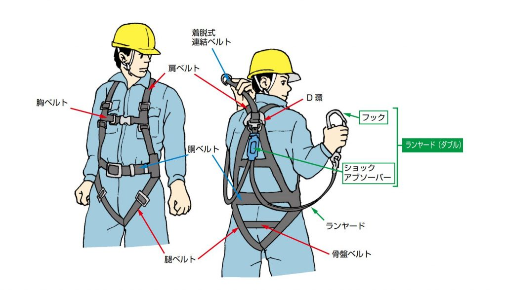 安全帯、フルハーネス型の着用を義務化。厚労省が新ルール ...