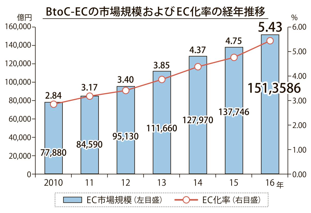 T&T小売りビジネス(1)
