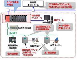 国交大臣賞を受賞した三菱電機の「B/NET総合検針システム」