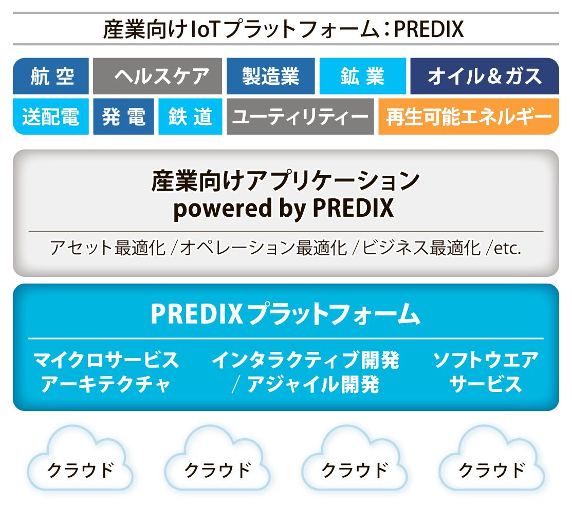 図_T&T_GE4_PREDIX_4c