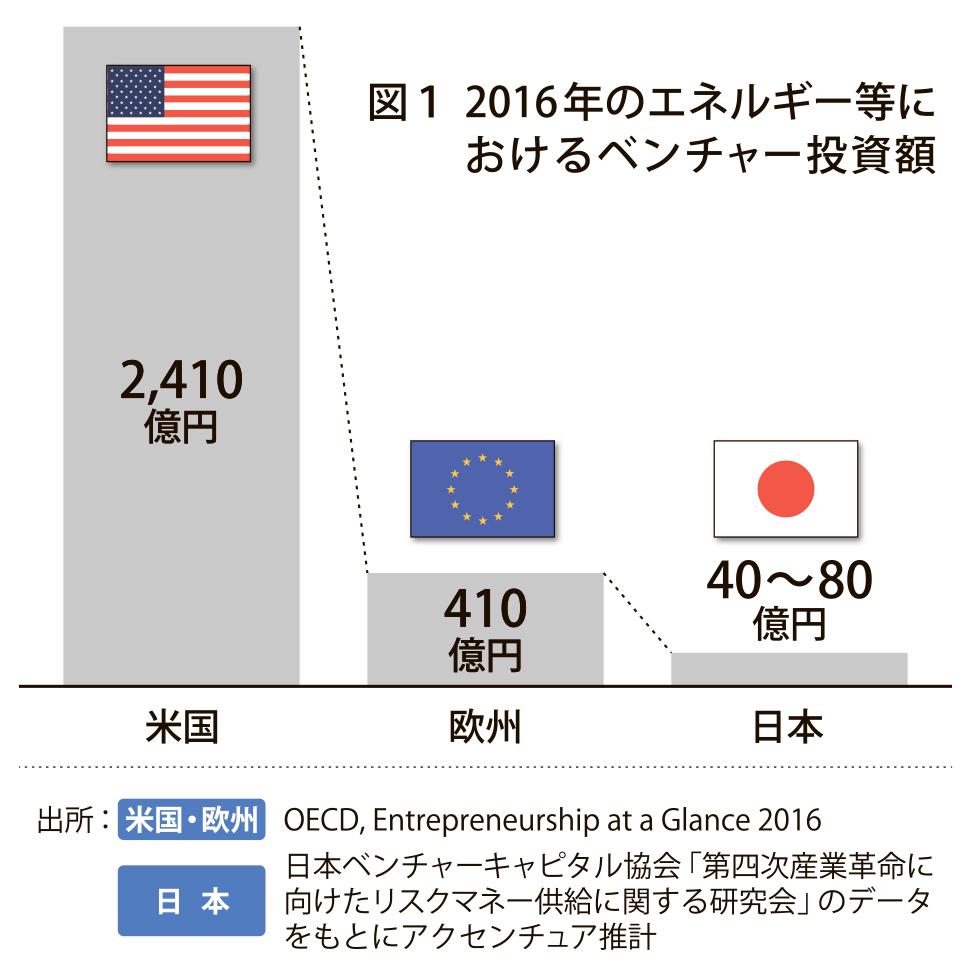 グラフ_ベンチャー投資額_4c