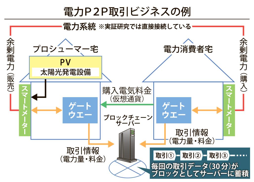 図_電力P2P取引ビジネス_4c