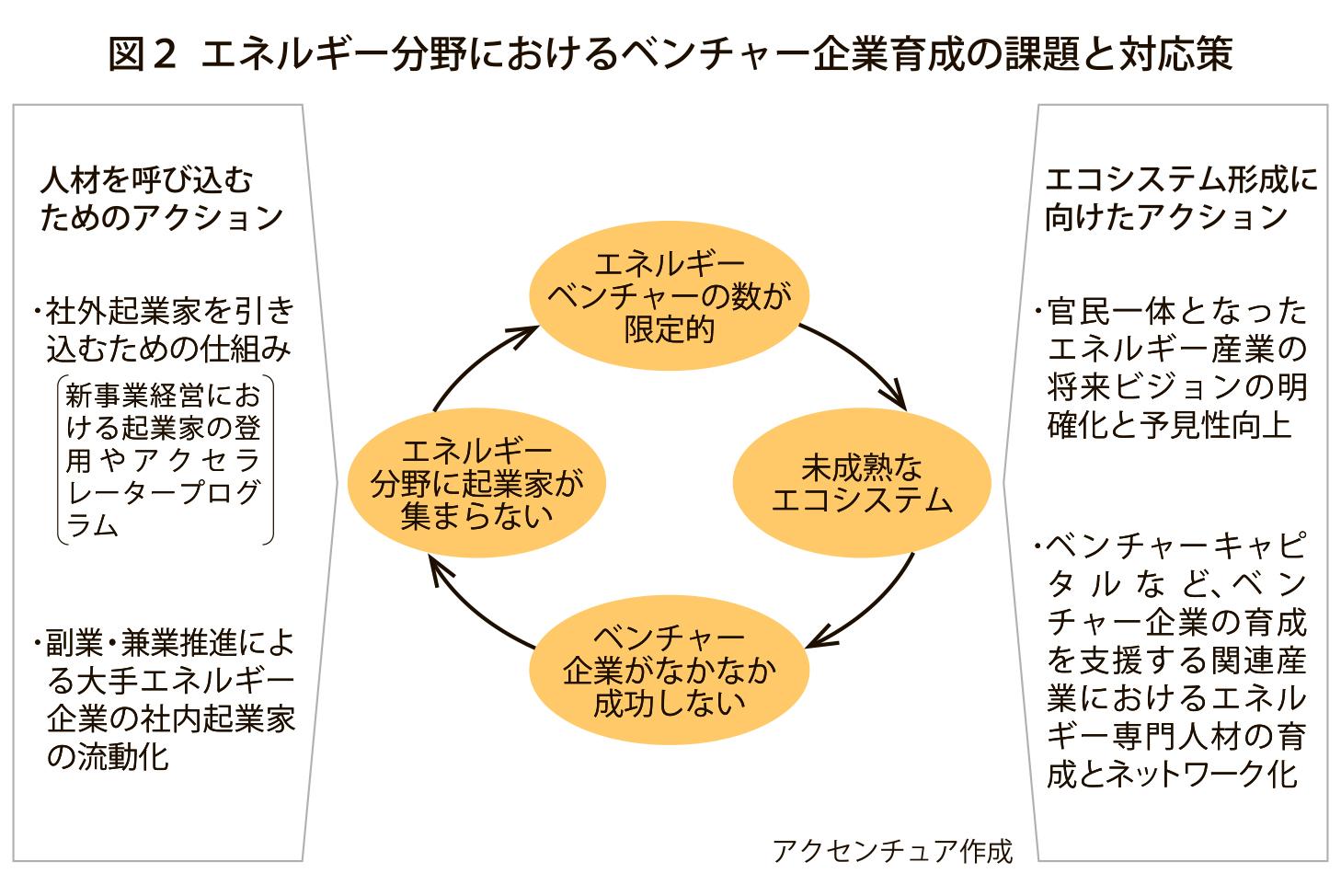 図_課題と対応策_4c