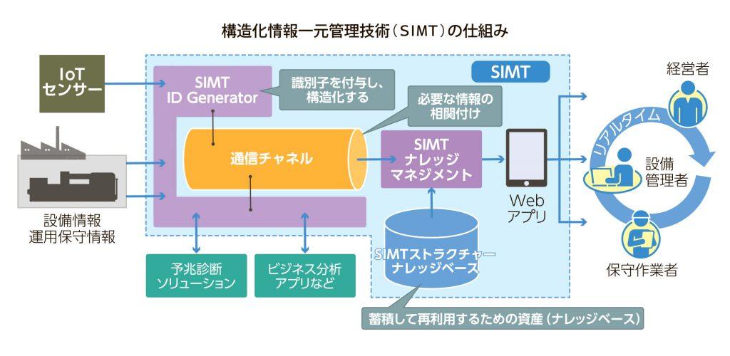 図_SIMTの仕組み_4c