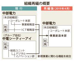 組織図_中部電力_4c