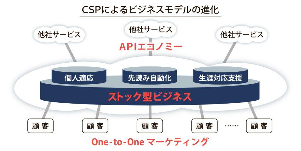 テスト Cps タップ スピード